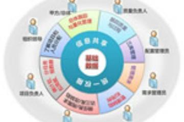 上海昂立IT职业教育IT项目管理研修(内训)图片